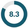 rate_masterhost